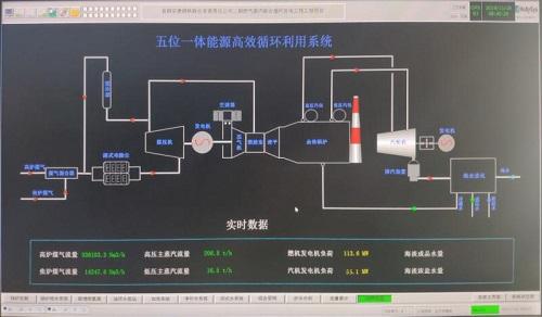 捷能万达彩票登录助力首钢国际燃气蒸汽联合循环发电项目成功运行